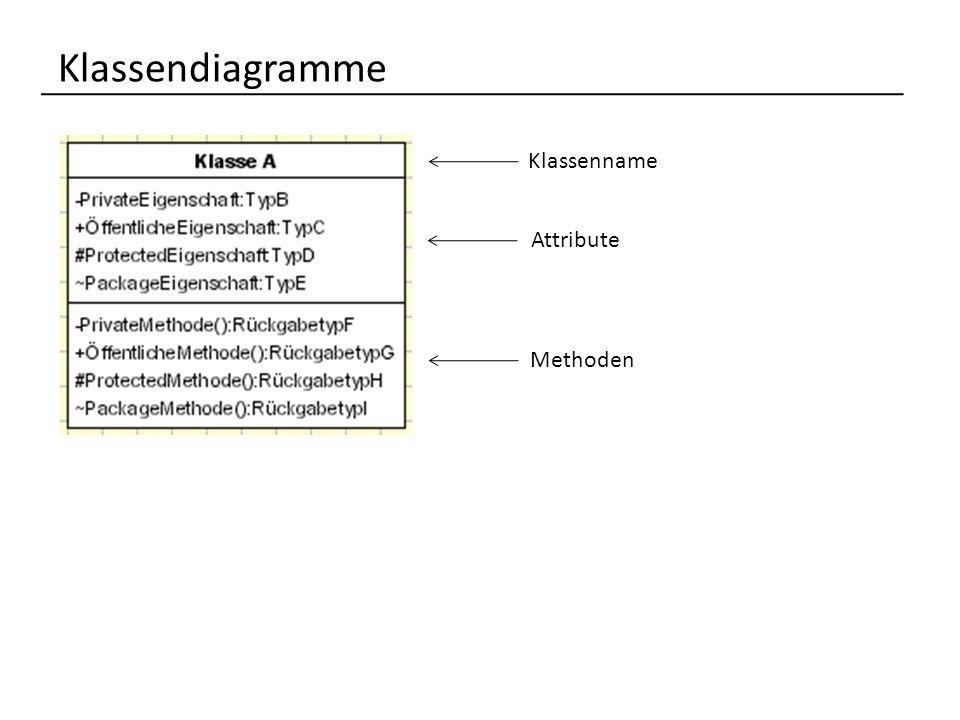 Klassendiagramme UML ermöglicht die Einschränkung des Zugriffs auf Attribute und Methoden - private (privates Klassenmerkmal)+ public (öffentliches Klassenmerkmal) # protected (geschützt)~ package (Paket) die Definition von Attributen und Methoden erfolgt durch die folgende Notation AttributName : Datentyp MethodenName () : Datentyp