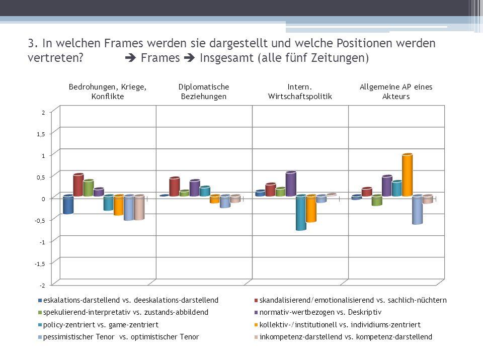3.In welchen Frames werden sie dargestellt und welche Positionen werden vertreten.