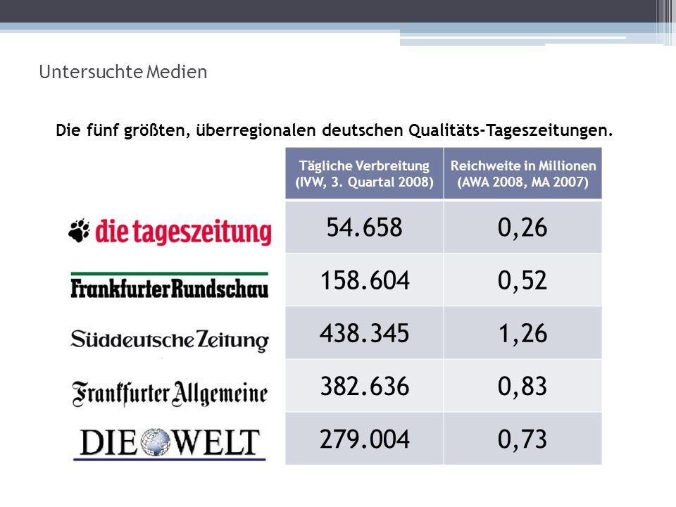 Untersuchte Medien Tägliche Verbreitung (IVW, 3.