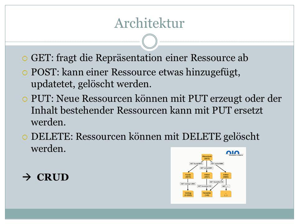Architektur GET: fragt die Repräsentation einer Ressource ab POST: kann einer Ressource etwas hinzugefügt, updatetet, gelöscht werden.