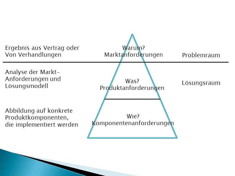 Warum? Marktanforderungen Problemraum Was? Produktanforderungen Wie? Komponentenanforderungen Lösungsraum Ergebnis aus Vertrag oder Von Verhandlungen