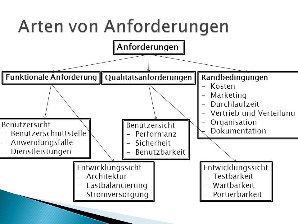 Anforderungen Funktionale Anforderung QualitätsanforderungenRandbedingungen -Kosten -Marketing -Durchlaufzeit -Vertrieb und Verteilung -Organisation -