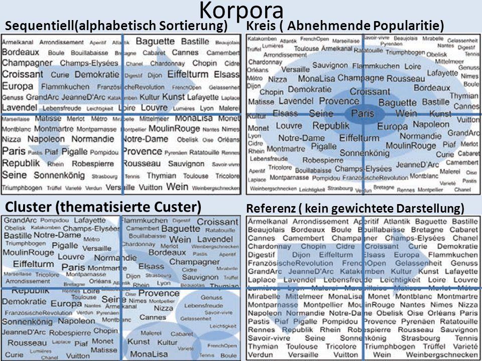 Korpora Sequentiell(alphabetisch Sortierung)Kreis ( Abnehmende Popularitie) Cluster (thematisierte Custer) Referenz ( kein gewichtete Darstellung)