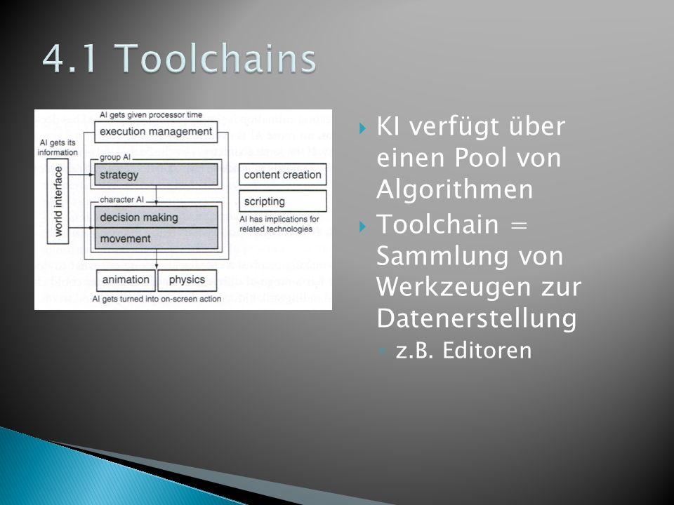 KI verfügt über einen Pool von Algorithmen Toolchain = Sammlung von Werkzeugen zur Datenerstellung z.B. Editoren