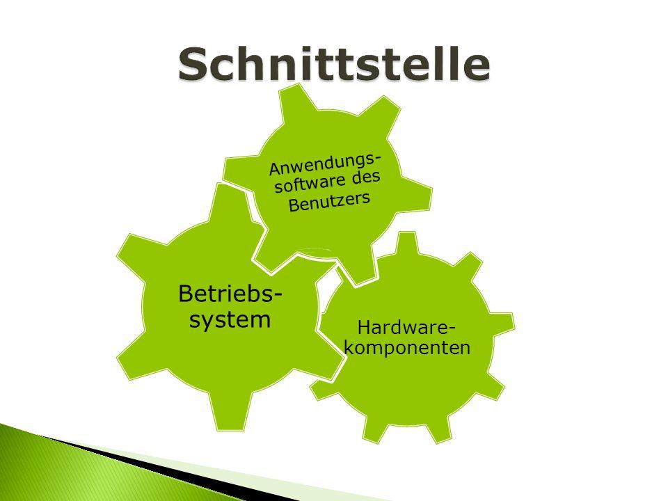Hardware- komponenten Betriebs- system Anwendungs- software des Benutzers