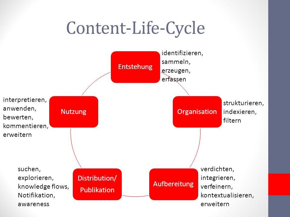 Content-Life-Cycle Entstehung OrganisationAufbereitung Distribution/ Publikation Nutzung identifizieren, sammeln, erzeugen, erfassen strukturieren, in