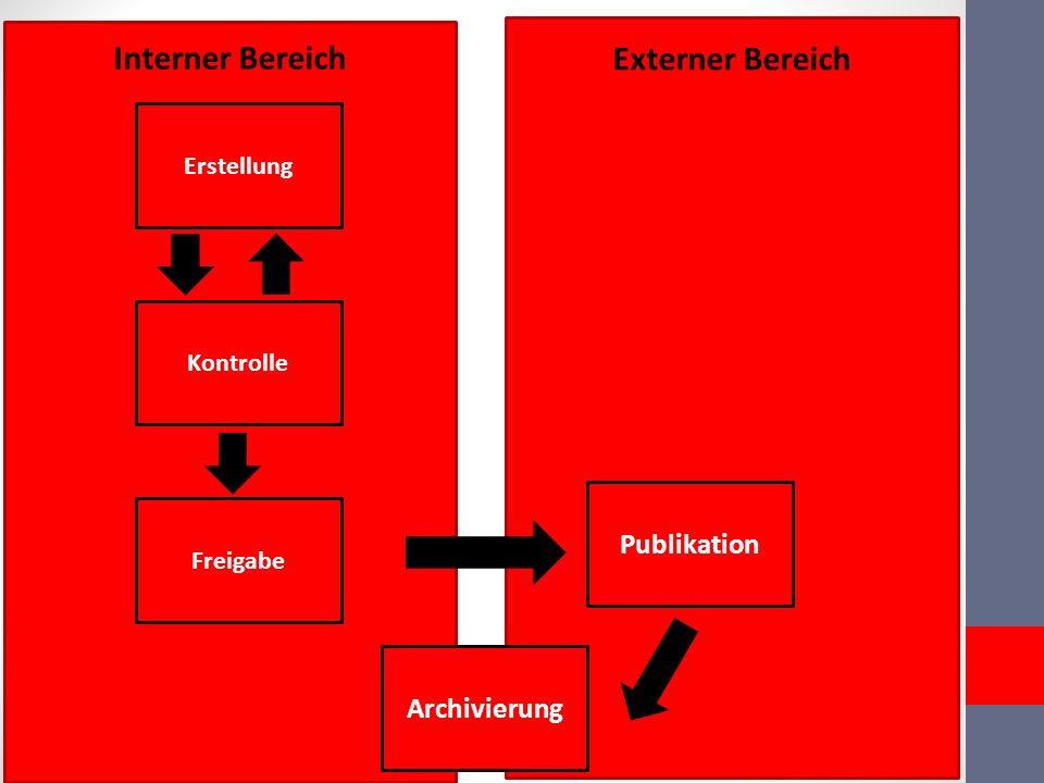 Externer Bereich Interner Bereich Publikation Erstellung Archivierung Freigabe Kontrolle