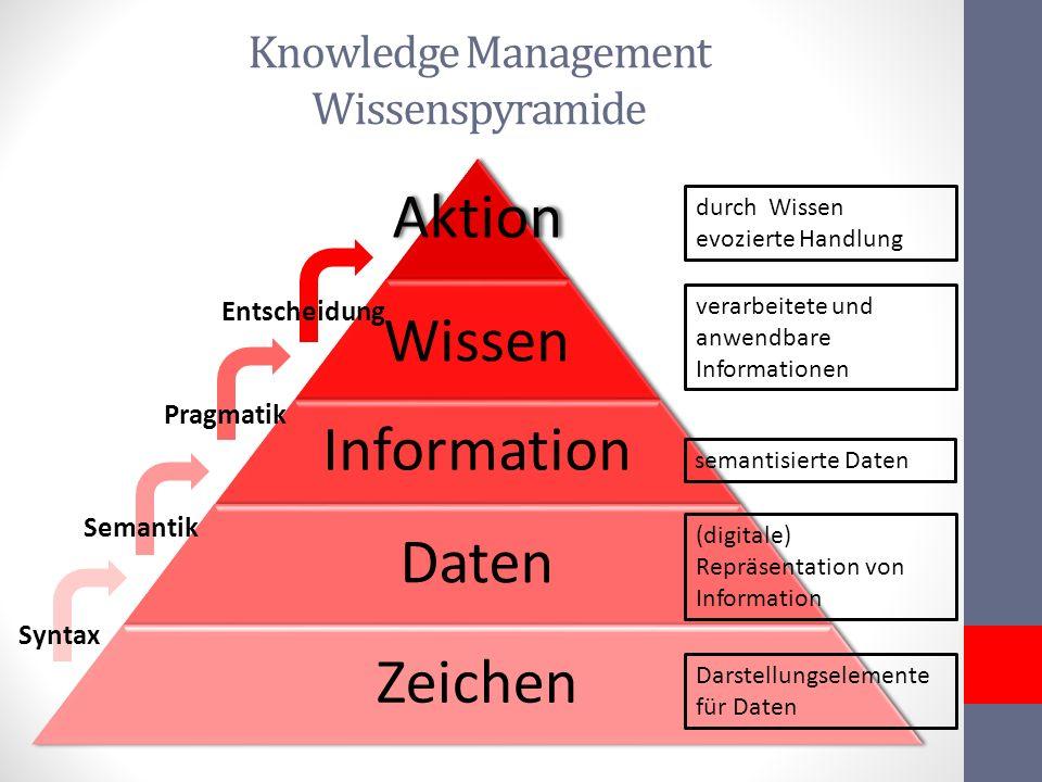 Knowledge Management Wissenspyramide Aktion Wissen Information Daten Zeichen Syntax Semantik Pragmatik Entscheidung Darstellungselemente für Daten (di