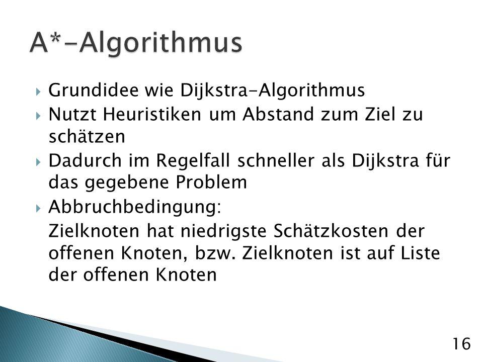 Grundidee wie Dijkstra-Algorithmus Nutzt Heuristiken um Abstand zum Ziel zu schätzen Dadurch im Regelfall schneller als Dijkstra für das gegebene Problem Abbruchbedingung: Zielknoten hat niedrigste Schätzkosten der offenen Knoten, bzw.