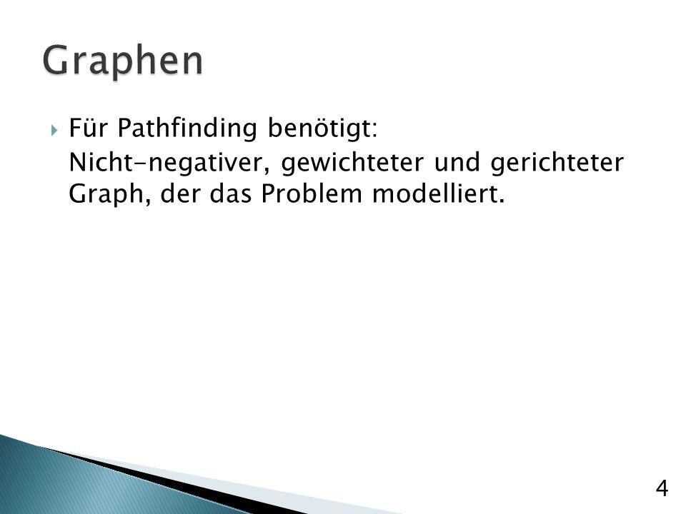 Für Pathfinding benötigt: Nicht-negativer, gewichteter und gerichteter Graph, der das Problem modelliert.