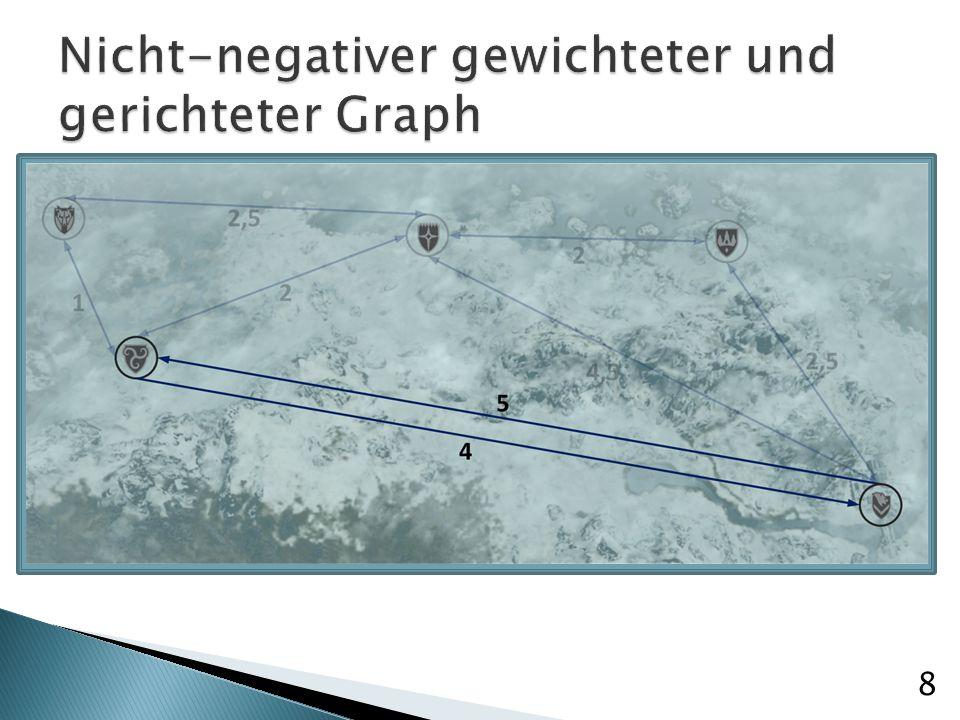 Entwickelt um kürzeste Route durch alle Punkte zu finden Iteriert über die Knoten eines Graphen Für Punkt-zu-Punkt-Pathfinding zu aufwändig => Abbruchbedingung: Zielknoten ist hat kleinste Kosten aller nicht besuchten Knoten 9