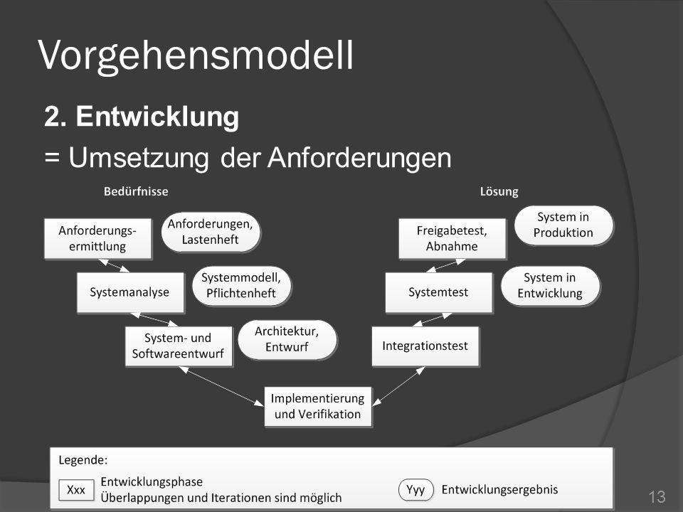 Vorgehensmodell 2. Entwicklung = Umsetzung der Anforderungen 13