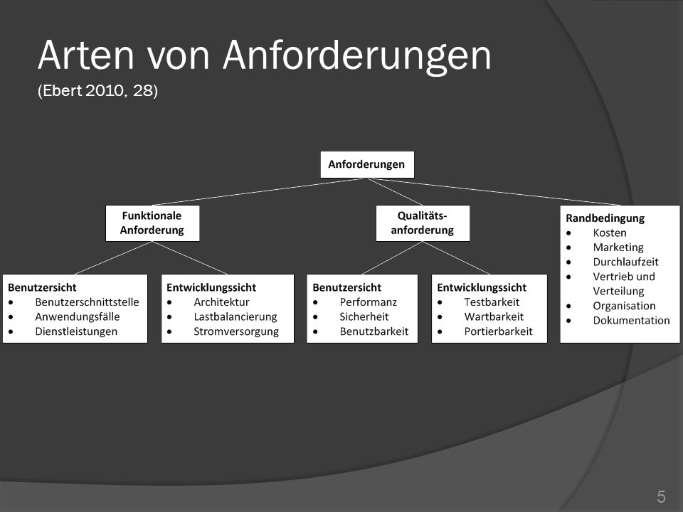 Was ist Requirements Engineering.