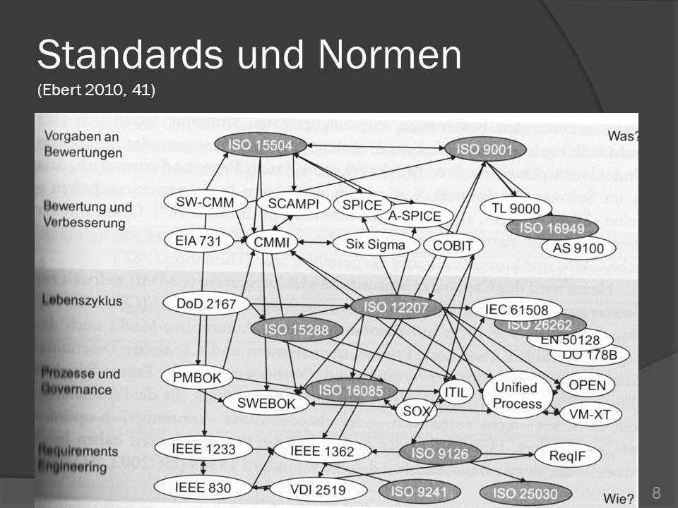 Standards und Normen (Ebert 2010, 41) 8
