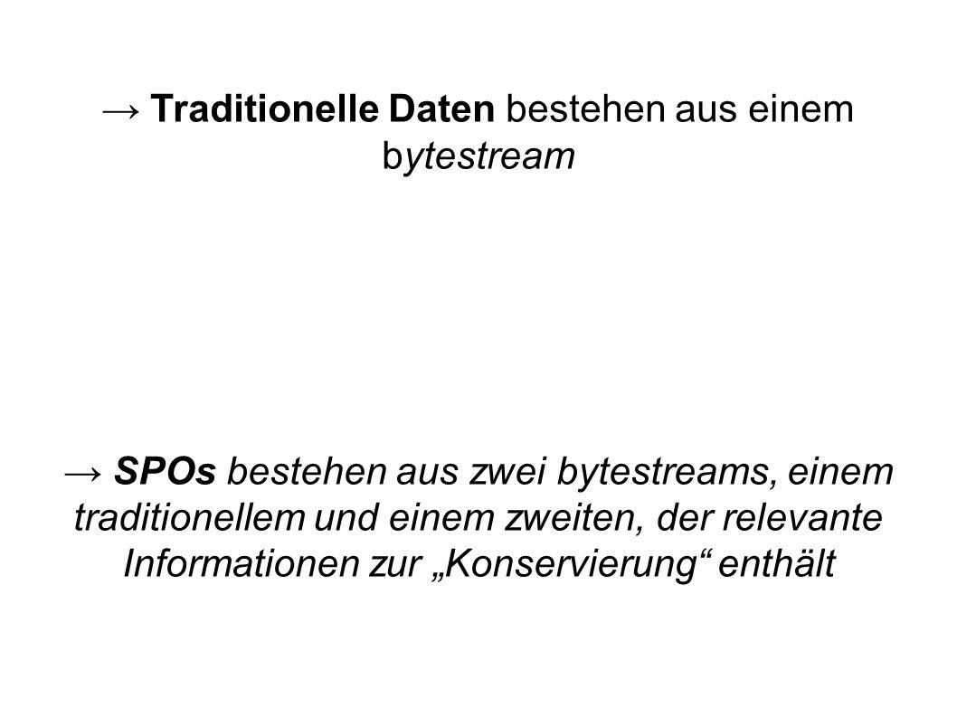 Traditionelle Daten bestehen aus einem bytestream SPOs bestehen aus zwei bytestreams, einem traditionellem und einem zweiten, der relevante Informationen zur Konservierung enthält