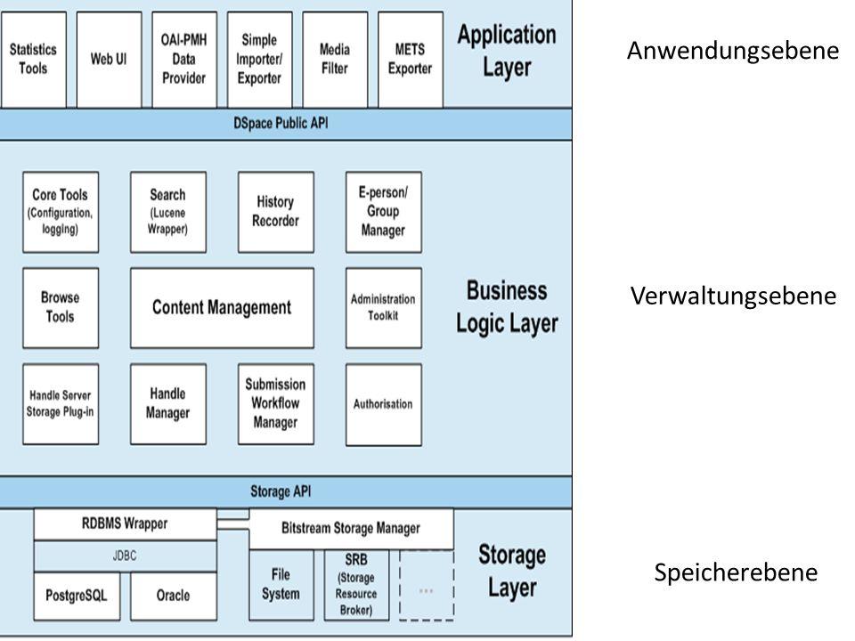 Anwendungsschicht Möglichkeit des Erzeugen von integrierter Statistik sessionbasiert, keine Webserverstatistik Schnittstelle zum Nutzer Auf XML basierend URL-Mapping/Rewriting Navigation mittels blättern, suchen oder versch.