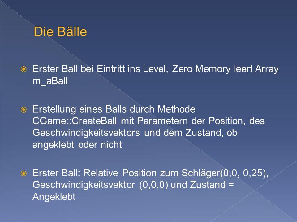 Erster Ball bei Eintritt ins Level, Zero Memory leert Array m_aBall Erstellung eines Balls durch Methode CGame::CreateBall mit Parametern der Position, des Geschwindigkeitsvektors und dem Zustand, ob angeklebt oder nicht Erster Ball: Relative Position zum Schläger(0,0, 0,25), Geschwindigkeitsvektor (0,0,0) und Zustand = Angeklebt