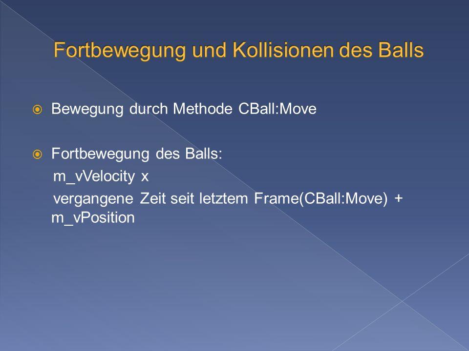 Bewegung durch Methode CBall:Move Fortbewegung des Balls: m_vVelocity x vergangene Zeit seit letztem Frame(CBall:Move) + m_vPosition