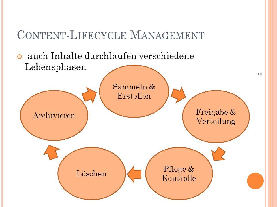 C ONTENT -L IFECYCLE M ANAGEMENT auch Inhalte durchlaufen verschiedene Lebensphasen 2 Sammeln & Erstellen Pflege & Kontrolle Freigabe & Verteilung Archivieren Löschen