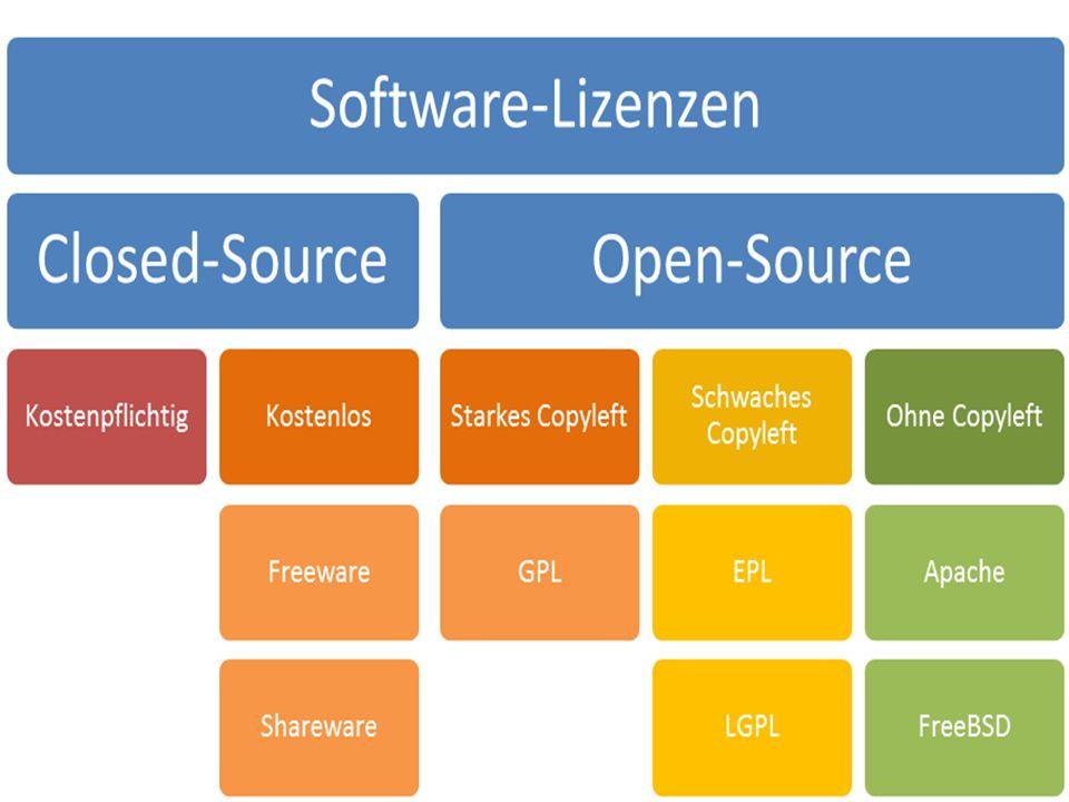 Quelle:http://ec.europa.eu/enterprise/sectors/ict/files/2006-11-20-flossimpact_en.pdf