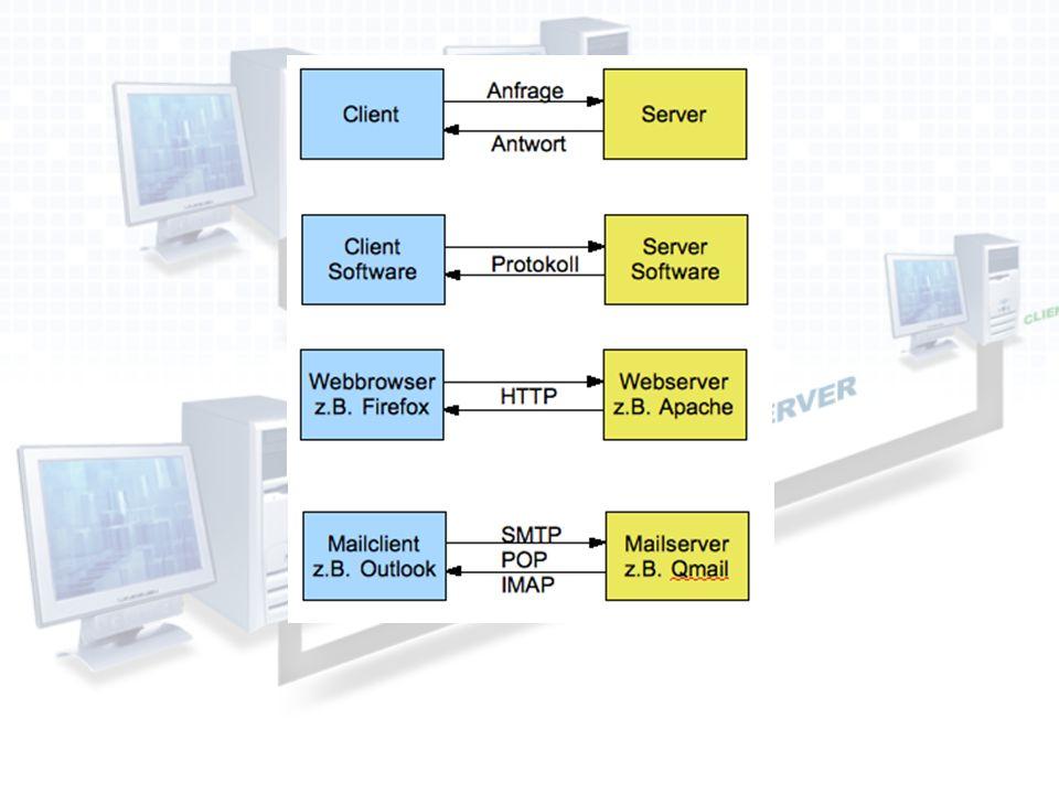 Beispiel für eine Kommunikation über http Anfrage: GET infotext.html HTTP/1.1 host: www.example.net www.example.net
