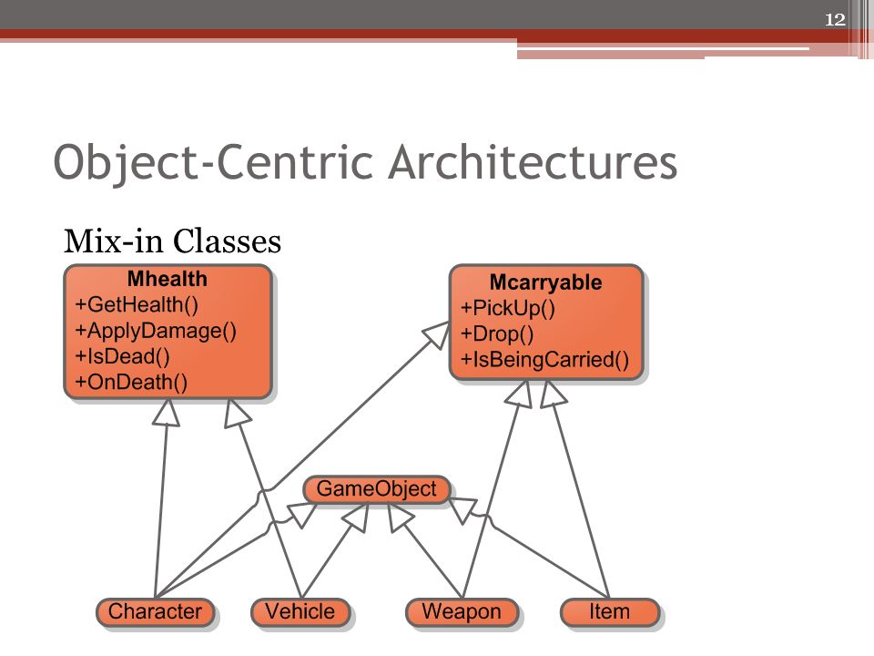 Object-Centric Architectures Mix-in Classes 12