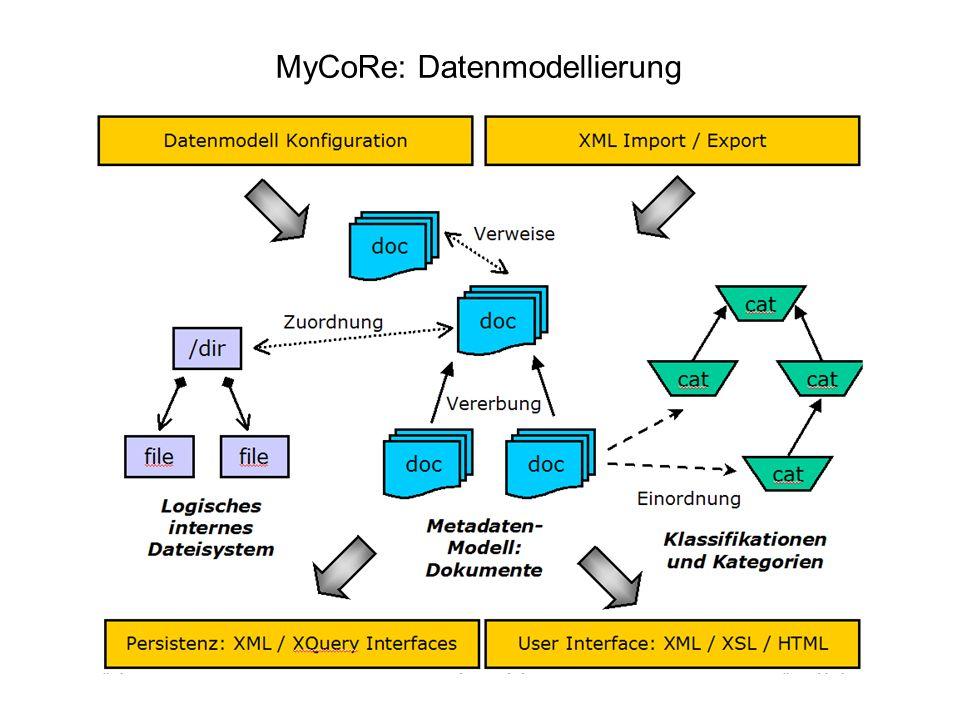 MyCoRe: Datenmodellierung