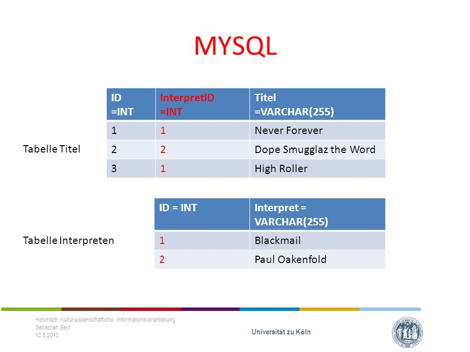 MYSQL Historisch Kulturwissenschaftliche Informationsverarbeitung Sebastian Beyl 10.5.2010 Universit ä t zu K ö ln ID =INT InterpretID =INT Titel =VARCHAR(255) 11Never Forever 22Dope Smugglaz the Word 31High Roller ID = INTInterpret = VARCHAR(255) 1Blackmail 2Paul Oakenfold Tabelle Titel Tabelle Interpreten