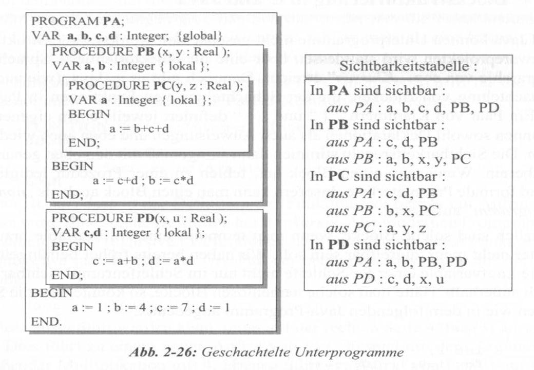 BIT – Schaßan – WS 02/03 Schachtelung von Unterprogrammen (2)