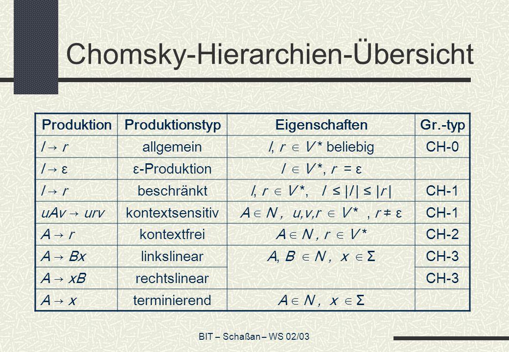BIT – Schaßan – WS 02/03 Chomsky-Hierarchien-Übersicht ProduktionProduktionstypEigenschaftenGr.-typ l rallgemeinl, r V * beliebigCH-0 l εε-Produktionl V *, r = ε l rbeschränktl, r V *, l |l | |r |CH-1 uAv urvkontextsensitivA N, u,v,r V *, r εCH-1 A rA rkontextfreiA N, r V *CH-2 A BxlinkslinearA, B N, x ΣCH-3 A xBrechtslinearCH-3 A xA xterminierendA N, x Σ