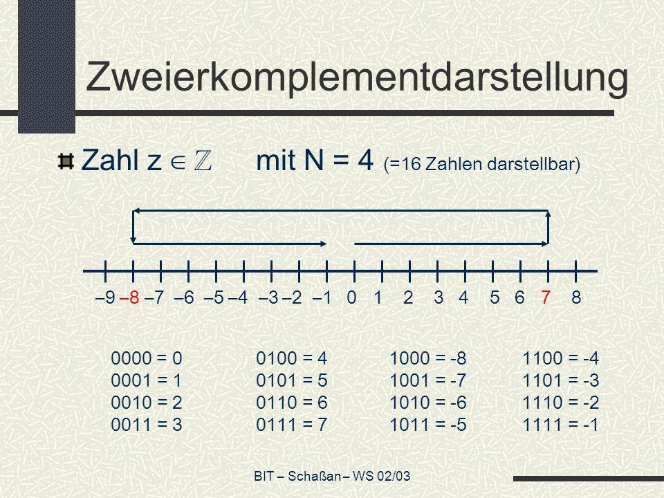 BIT – Schaßan – WS 02/03 Zweierkomplementdarstellung Zahl z mit N = 4 (=16 Zahlen darstellbar) 0000 = 00100 = 41000 = -81100 = -4 0001 = 10101 = 51001