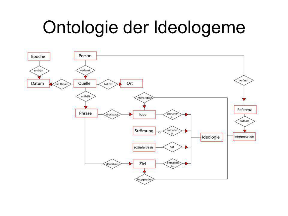 Ideologie lässt sich beschreiben durch Epoche(n) in der sie Vertreter hat(te) Vertreter Aussagen Unterschied zu anderen Ideologien Gewünschter Unterschied zu anderen Ideologien