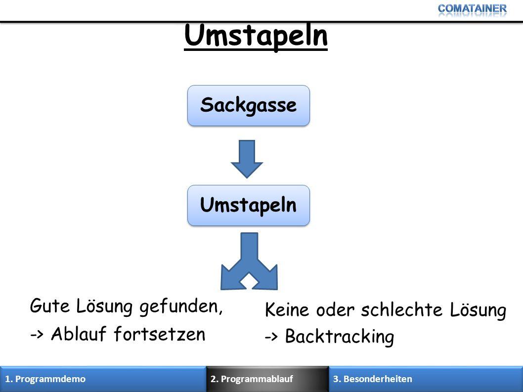 Umstapeln Keine oder schlechte Lösung -> Backtracking Gute Lösung gefunden, -> Ablauf fortsetzen 3. Besonderheiten 2. Programmablauf 1. Programmdemo U