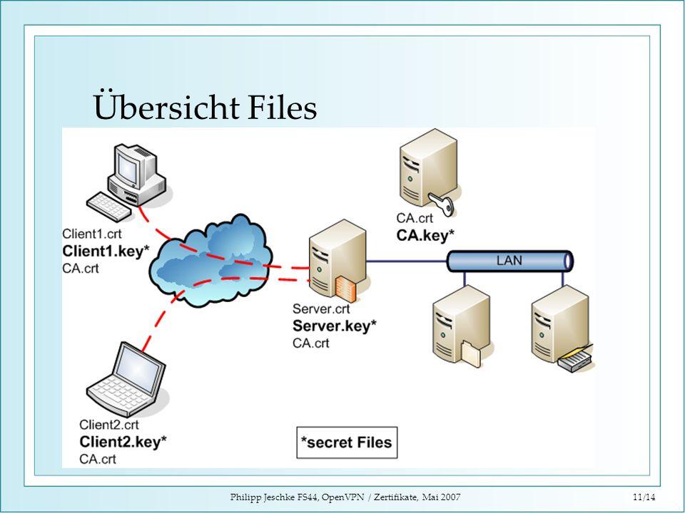 Philipp Jeschke FS44, OpenVPN / Zertifikate, Mai 200711/14 Übersicht Files