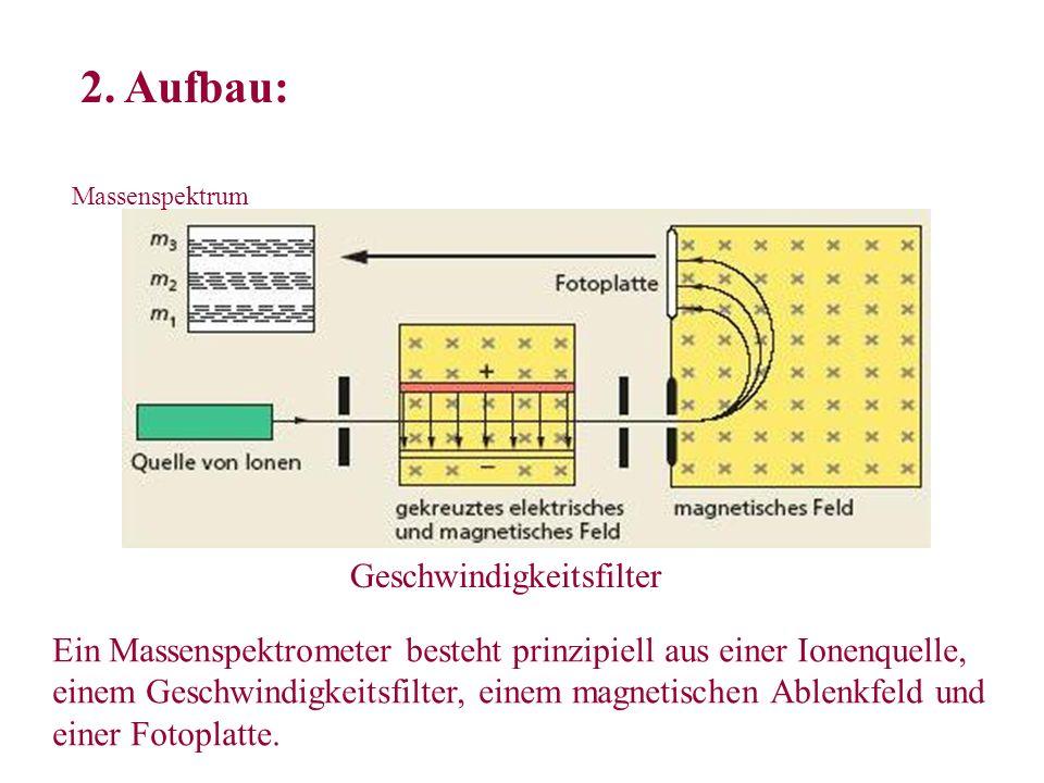 2. Aufbau: Massenspektrum Geschwindigkeitsfilter Ein Massenspektrometer besteht prinzipiell aus einer Ionenquelle, einem Geschwindigkeitsfilter, einem