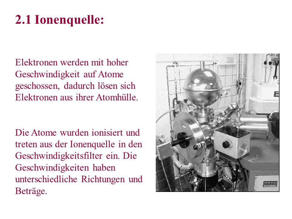 2.1 Ionenquelle: Elektronen werden mit hoher Geschwindigkeit auf Atome geschossen, dadurch lösen sich Elektronen aus ihrer Atomhülle. Die Atome wurden