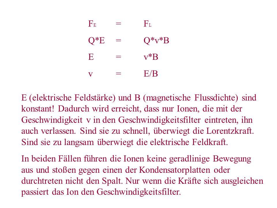 F E =F L Q*E=Q*v*B E=v*B v=E/B E (elektrische Feldstärke) und B (magnetische Flussdichte) sind konstant! Dadurch wird erreicht, dass nur Ionen, die mi