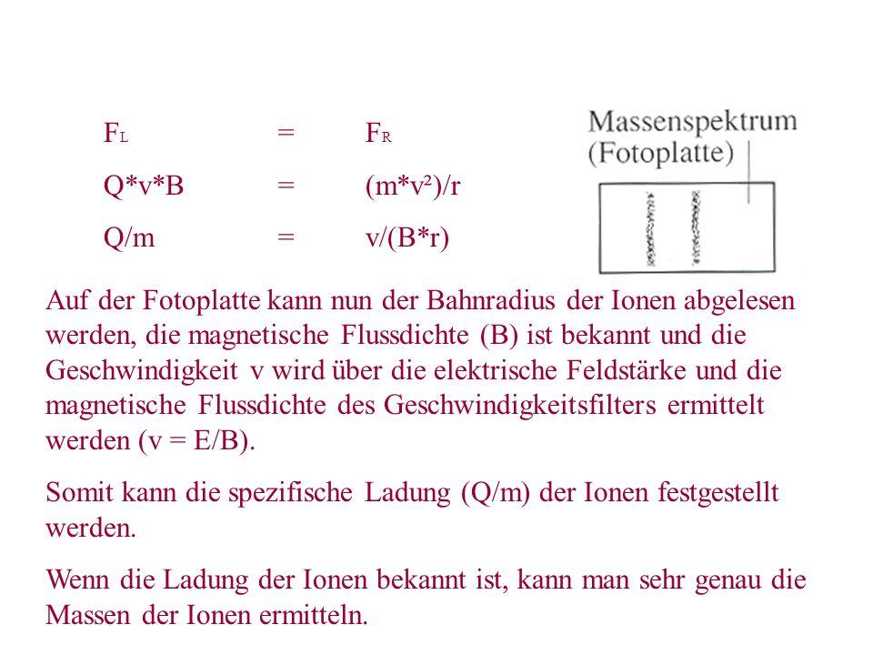 F L =F R Q*v*B=(m*v²)/r Q/m=v/(B*r) Auf der Fotoplatte kann nun der Bahnradius der Ionen abgelesen werden, die magnetische Flussdichte (B) ist bekannt