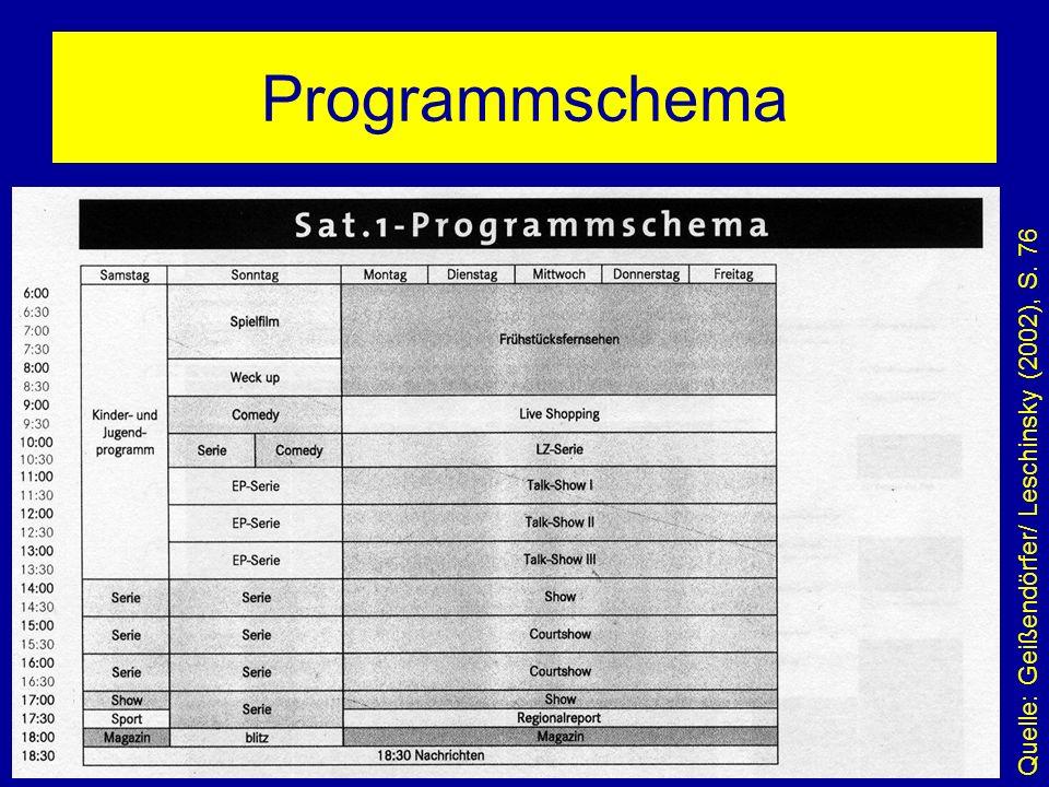 Seminar: Programmstrukturanalysen Leitung: Prof.Dr.
