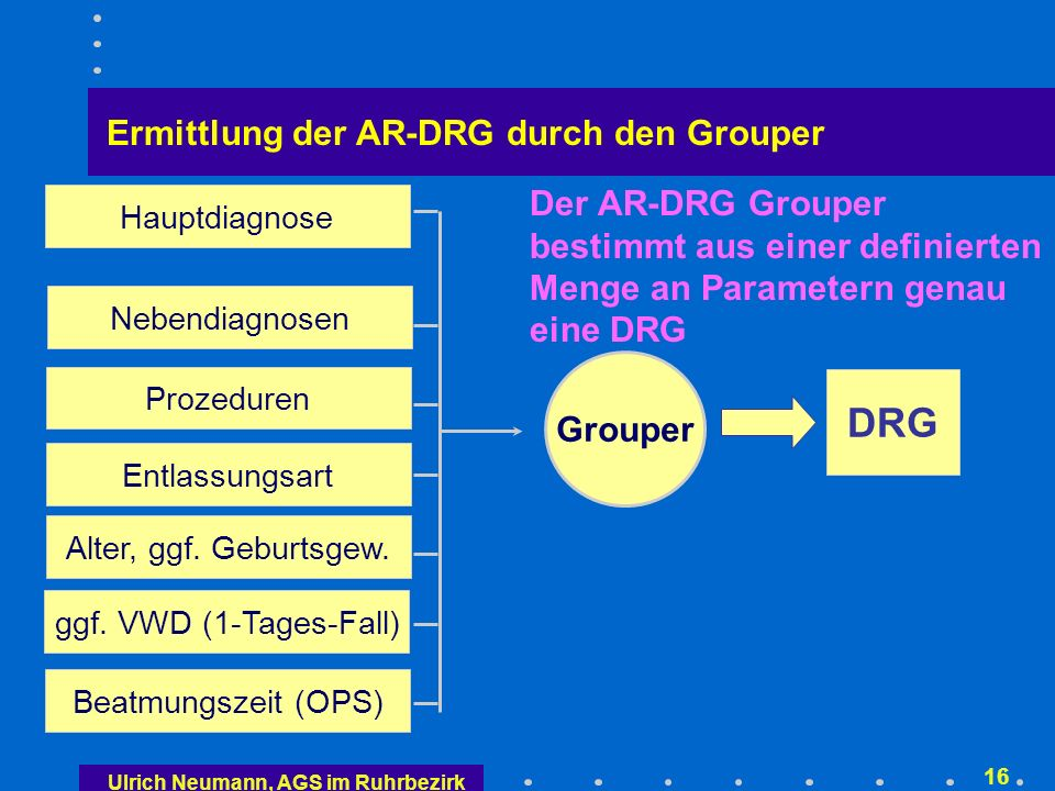 Ulrich Neumann, AGS im Ruhrbezirk 15 AR-DRGs – Fehler-DRGs = unter 1 % der Kranken- hausfälle 901 Z-Ausgedehnte Prozedur ohne Bezug zur Hauptdiagnose 902 Z-Nicht ausgedehnte Prozedur ohne Bezug zur Hauptdiagnose 903 Z-Prostata Prozedur ohne Bezug zur Hauptdiagnose 960 Z-Nicht gruppierbar 961 Z-Nicht akzeptable Hauptdiagnose 962 Z-Nicht akzeptable geburtshilfliche Diagnose- kombination 963 Z-Neonatale Diagnose mit nicht konsistenter Altersangabe