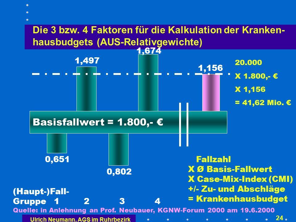 Ulrich Neumann, AGS im Ruhrbezirk 23 Ermittlung des krankenhausindividuellen Basisfallwertes in 2003 und 2004 ggf.