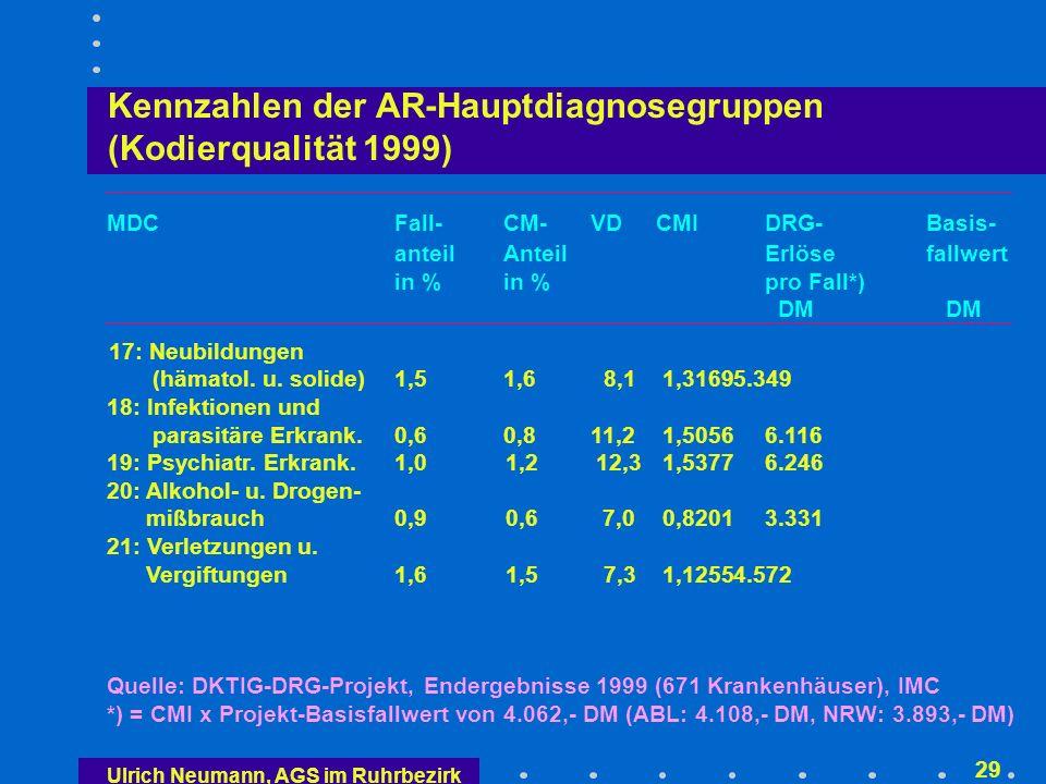 Ulrich Neumann, AGS im Ruhrbezirk 28 Kennzahlen der AR-Hauptdiagnosegruppen (Kodierqualität 1999) MDCFall-CM-VD CMIDRG-Basis- anteilAnteilErlösefallwert in %in %pro Fall*) DM DM 9: Haut, Subcut.