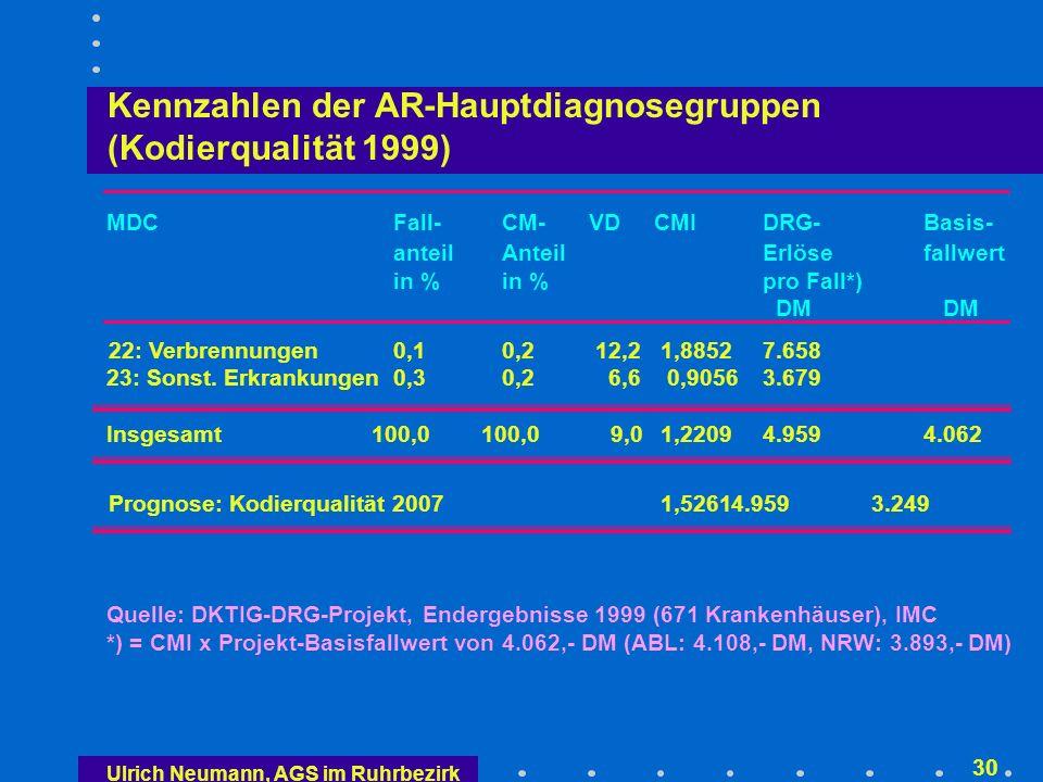 Ulrich Neumann, AGS im Ruhrbezirk 29 Kennzahlen der AR-Hauptdiagnosegruppen (Kodierqualität 1999) MDCFall-CM-VD CMIDRG-Basis- anteilAnteilErlösefallwert in %in %pro Fall*) DM DM 17: Neubildungen (hämatol.