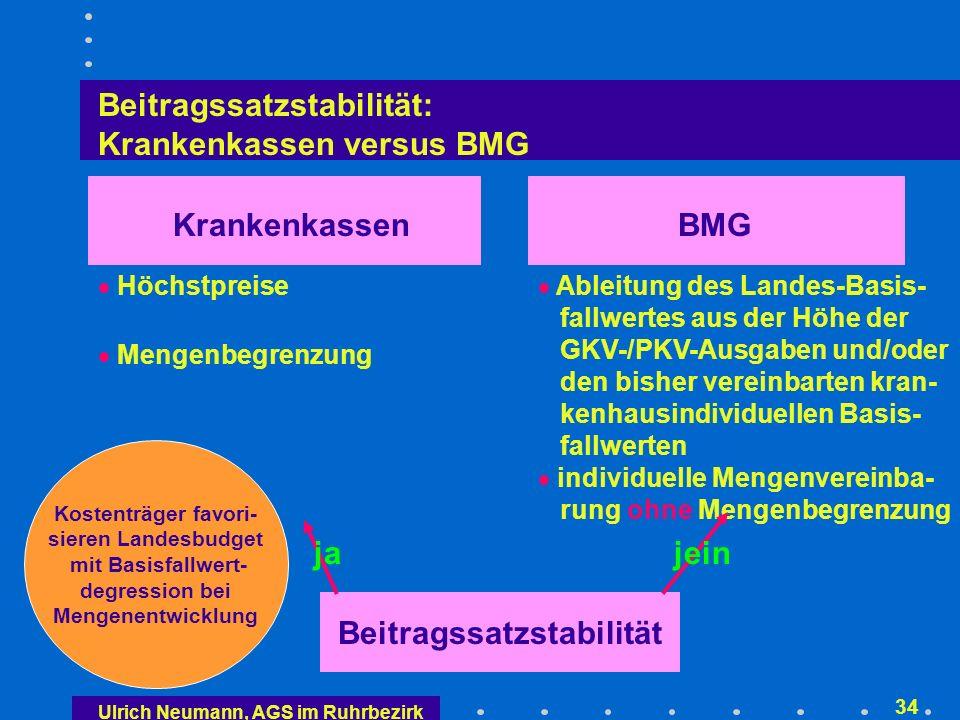Ulrich Neumann, AGS im Ruhrbezirk 33 Die großen ordnungspolitischen Fragen Sicherstellung des Grundsatzes der Beitragssatzstabilität Basisfallwertanpassung (Neutralisierung von Rightcoding- und Upcoding-Effekten, Fallzahlexpansion usw.) (Fest-) Einheits- oder Höchstpreise landesweiter Gesamtbetrag (Landesbudgets) oder offenere Lösung mit flankierenden Maßnahmen (siehe KHEntgG-E) Mengenausgleiche (Mehr- oder Mindererlösausgleiche)