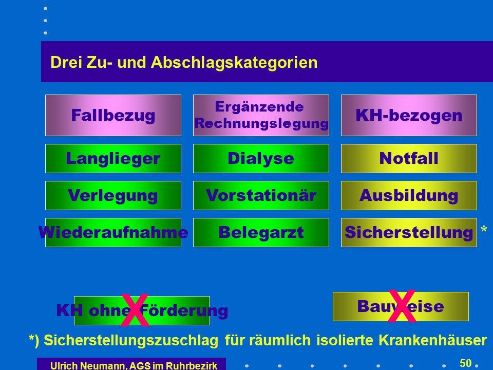 Ulrich Neumann, AGS im Ruhrbezirk 49 Bauweise Langlieger Dialyse Notfall Ausbildung 3-Bett-Zimmer Verlegung Wiederaufnahme Belegarzt Vorstationär Sicherstellung KH ohne Förderung Zu- und Abschlagswirrwarr