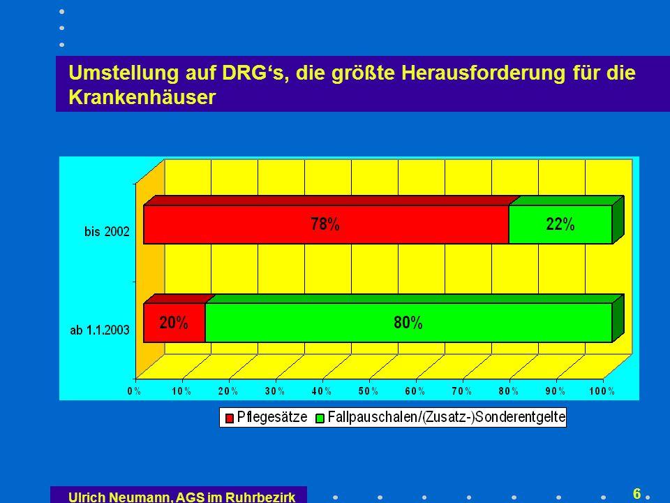 Ulrich Neumann, AGS im Ruhrbezirk 46 Regierungsentwurf eines Krankenhausentgelt- gesetzes (Stand 29.8.2001) 12/13 Zeitlich begrenzte Vereinbarung gesonderter fallbezogener Entgelte vor Ort für neue Untersuchungs- und Behand- lungsmethoden (innovative Leistungen), die mit den Fall- pauschalen und Zusatzentgelten noch nicht sachgerecht vergütet werden können (§ 6 Abs.