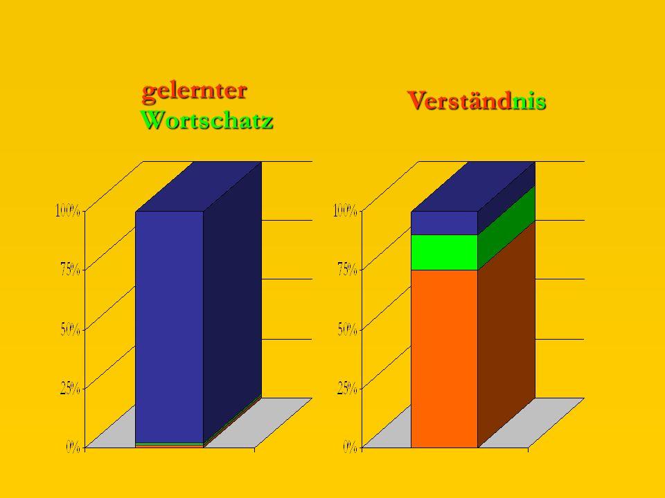 Die nächsten 1600 gelernten Vokabeln bringen nur noch ca. 15 % zusätzliches Verständnis.