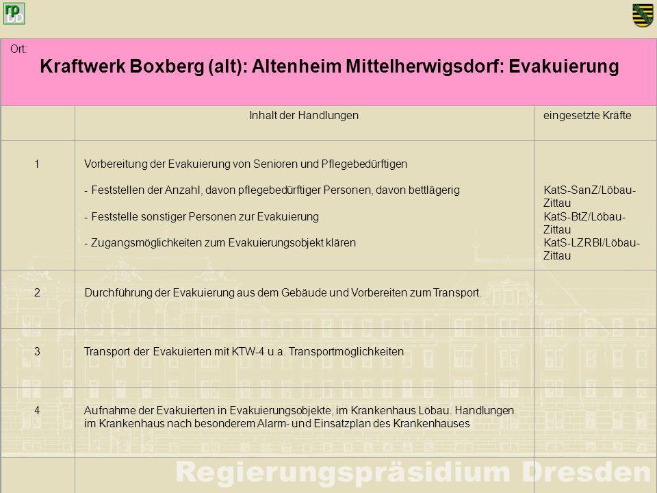 Ort: Kraftwerk Boxberg (alt): Altenheim Mittelherwigsdorf: Evakuierung Inhalt der Handlungeneingesetzte Kräfte 1 Vorbereitung der Evakuierung von Seni
