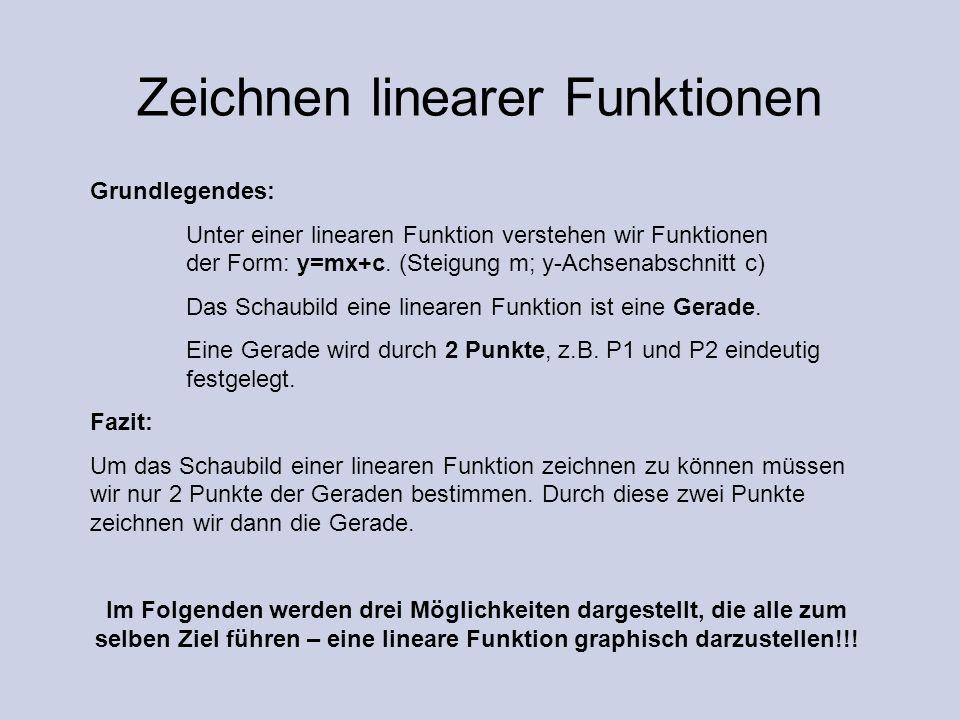 Zeichnen linearer Funktionen Grundlegendes: Unter einer linearen Funktion verstehen wir Funktionen der Form: y=mx+c. (Steigung m; y-Achsenabschnitt c)