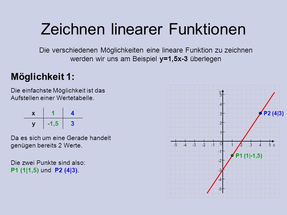 Zeichnen linearer Funktionen Die verschiedenen Möglichkeiten eine lineare Funktion zu zeichnen werden wir uns am Beispiel y=1,5x-3 überlegen Die einfa